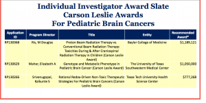 Childhood Brain Cancer Research Gets New Hope, Texas Research Institutions Are Awarded $3.2 Million From CPRIT, Carson Leslie Foundation