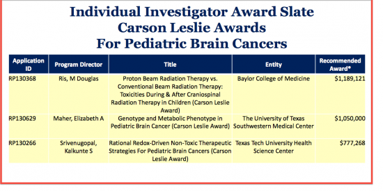 recent brain cancer grants