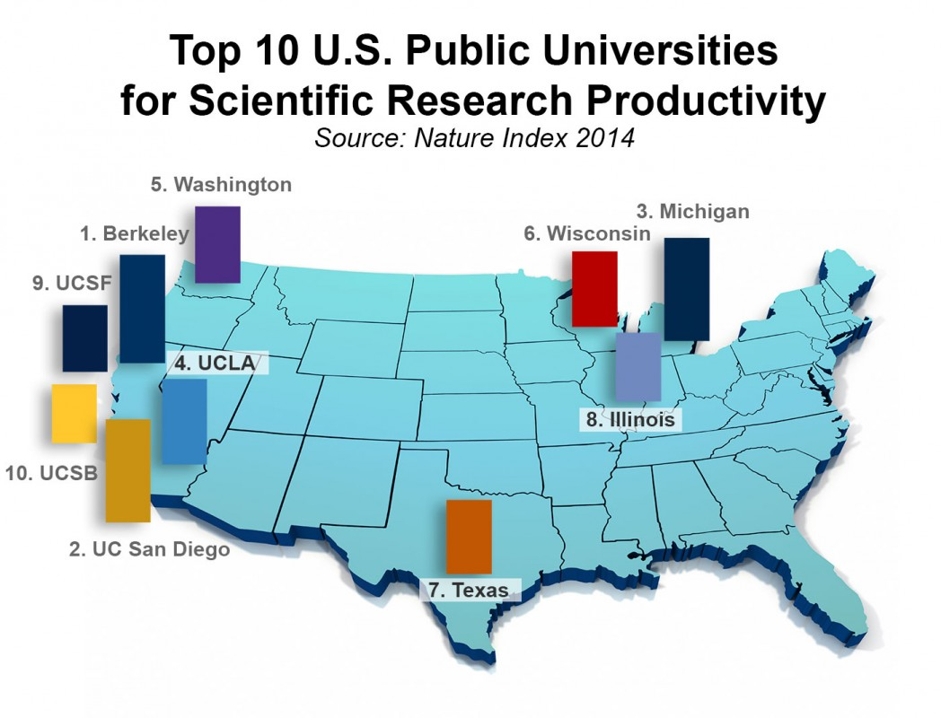 UT Austin Ranked 26th Most Productive in Research Worldwide